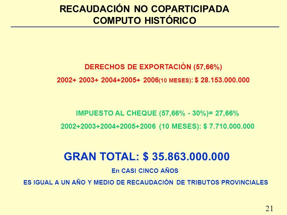 21 RECAUDACIÓN NO COPARTICIPADA COMPUTO HISTÓRICO DERECHOS DE EXPORTACIÓN (57,66%) 2002+ 2003+ 2004+2005+ 2006 (10 MESES) : $ 28.153.000.000 IMPUESTO AL CHEQUE (57,66% - 30%)= 27,66% 2002+2003+2004+2005+2006 (10 MESES): $ 7.710.000.000 GRAN TOTAL: $ 35.863.000.000 En CASI CINCO AÑOS ES IGUAL A UN AÑO Y MEDIO DE RECAUDACIÓN DE TRIBUTOS PROVINCIALES