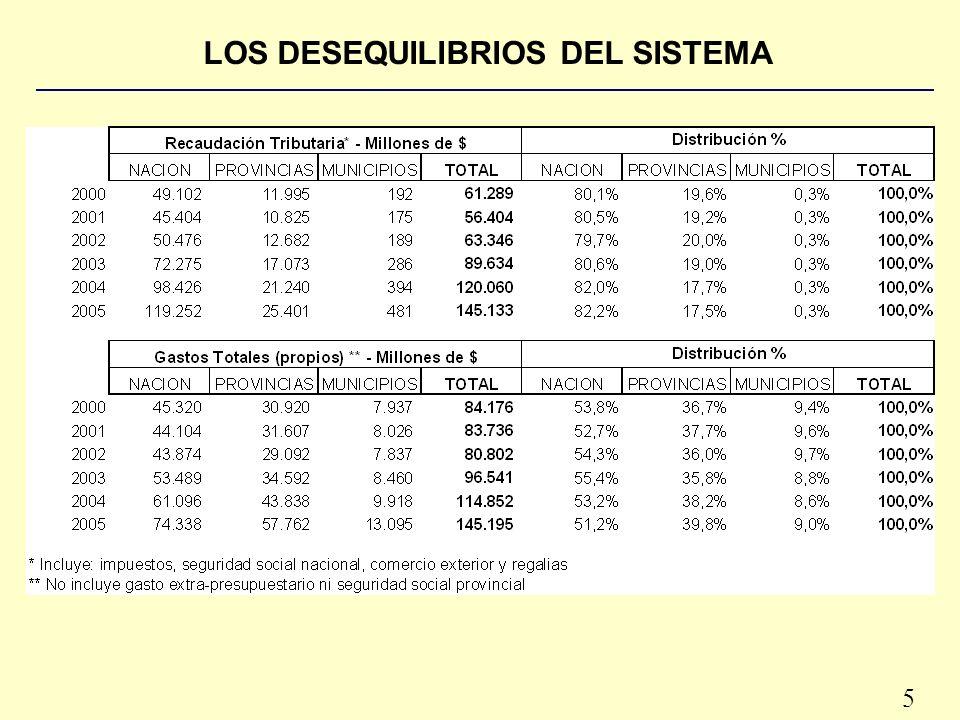 5 LOS DESEQUILIBRIOS DEL SISTEMA
