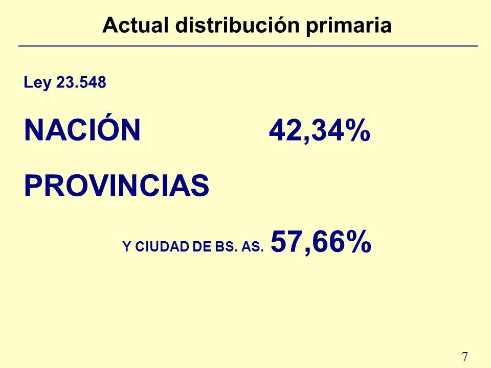 7 Actual distribución primaria Ley 23.548 NACIÓN42,34% PROVINCIAS Y CIUDAD DE BS. AS. 57,66%