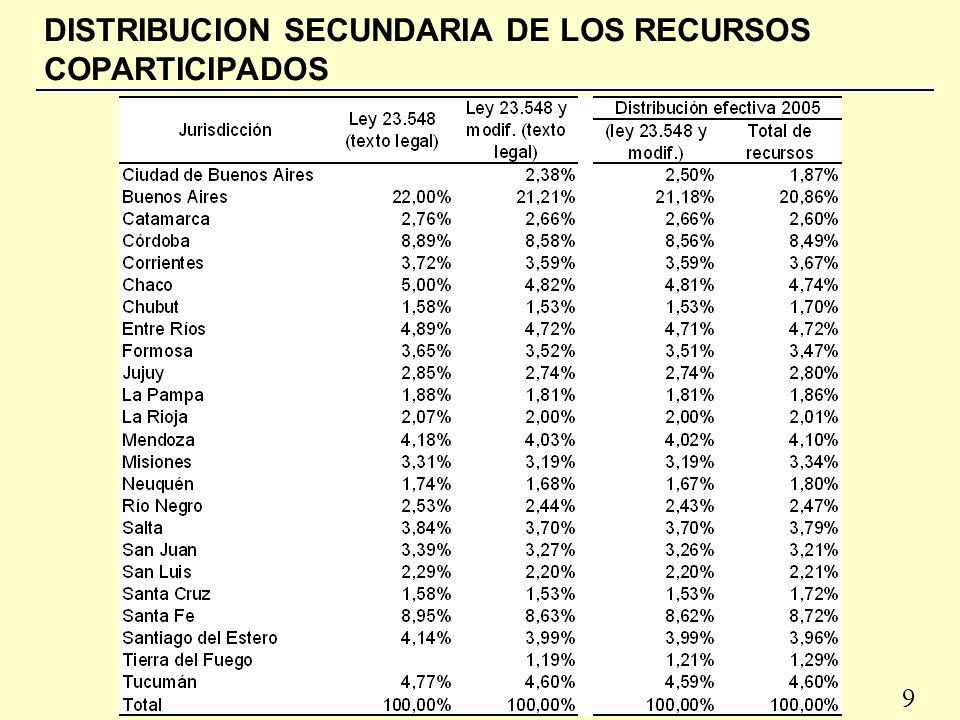 9 DISTRIBUCION SECUNDARIA DE LOS RECURSOS COPARTICIPADOS
