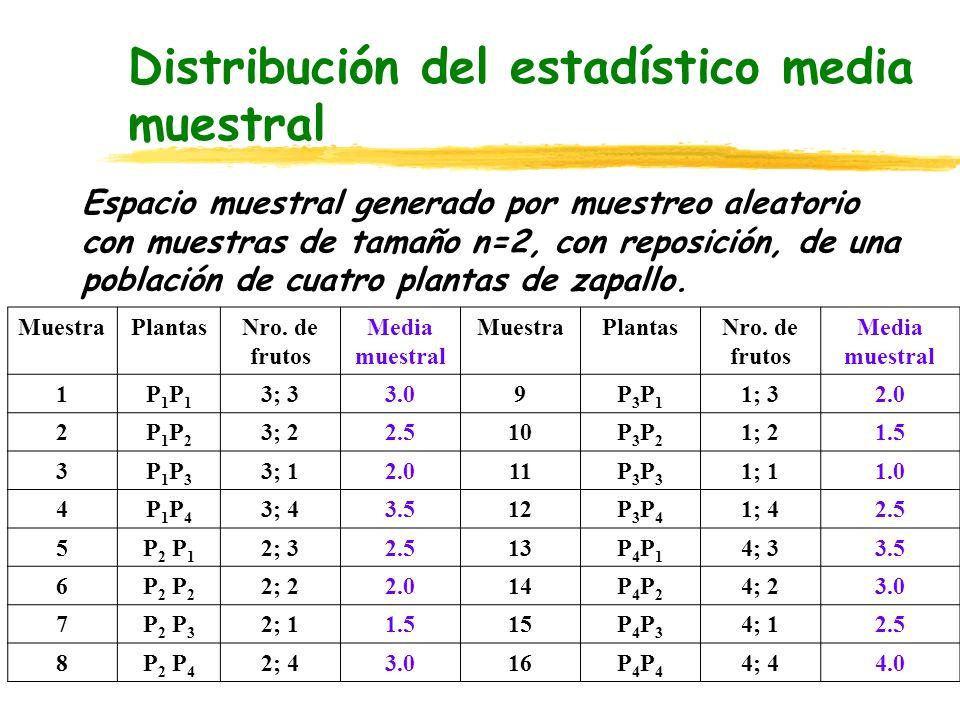 Distribución del estadístico media muestral MuestraPlantasNro. de frutos Media muestral MuestraPlantasNro. de frutos Media muestral 1P1P1P1P1 3; 33.09