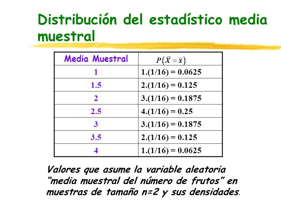 Distribución del estadístico media muestral Valores que asume la variable aleatoria media muestral del número de frutos en muestras de tamaño n=2 y su