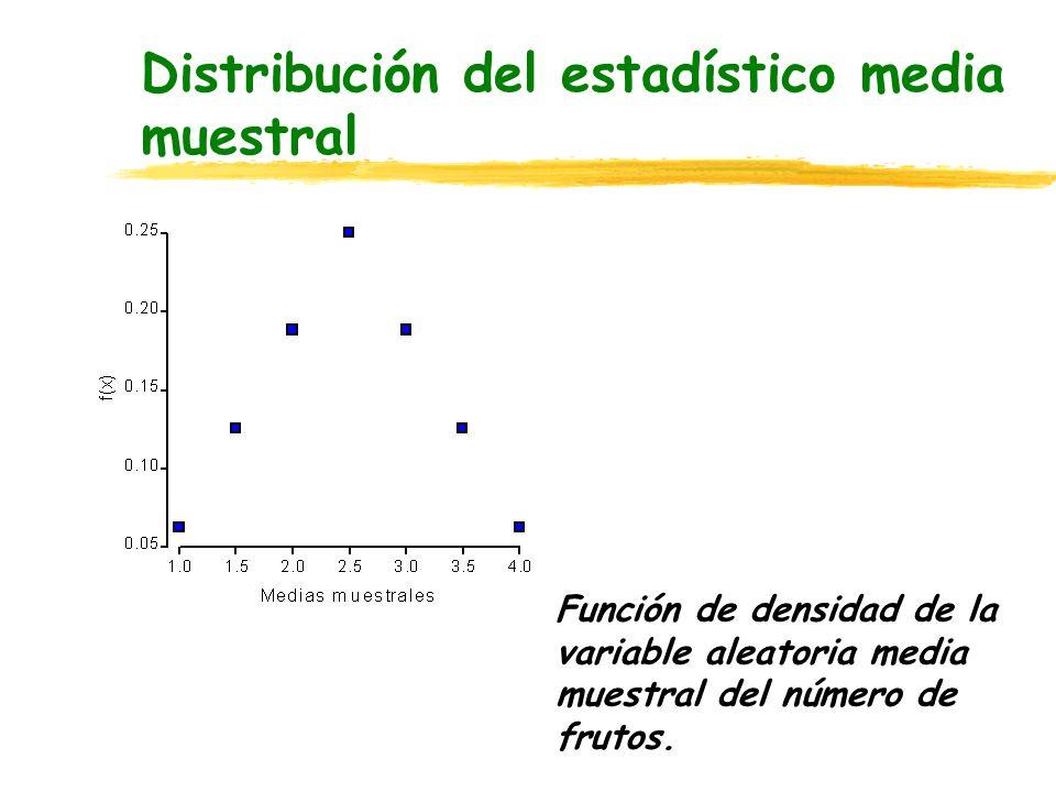 Distribución del estadístico media muestral Función de densidad de la variable aleatoria media muestral del número de frutos.