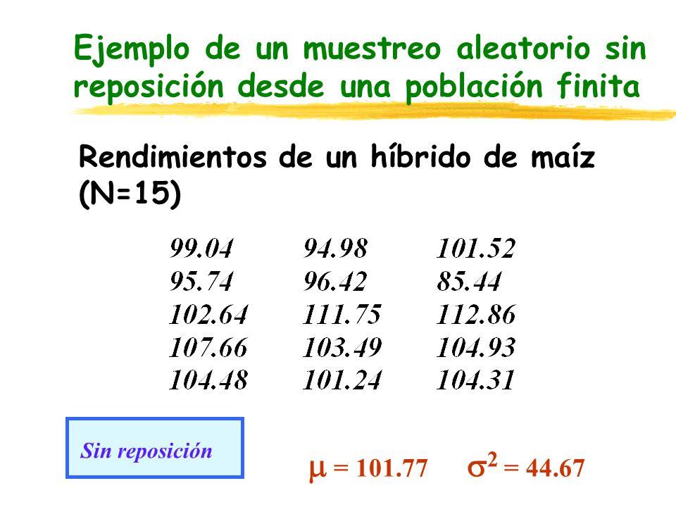 Ejemplo de un muestreo aleatorio sin reposición desde una población finita Rendimientos de un híbrido de maíz (N=15) = 101.77 2 = 44.67 Sin reposición