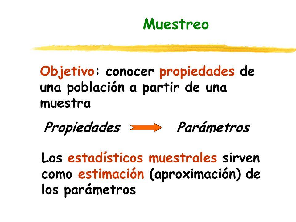 Objetivo: conocer propiedades de una población a partir de una muestra Muestreo PropiedadesParámetros Los estadísticos muestrales sirven como estimaci
