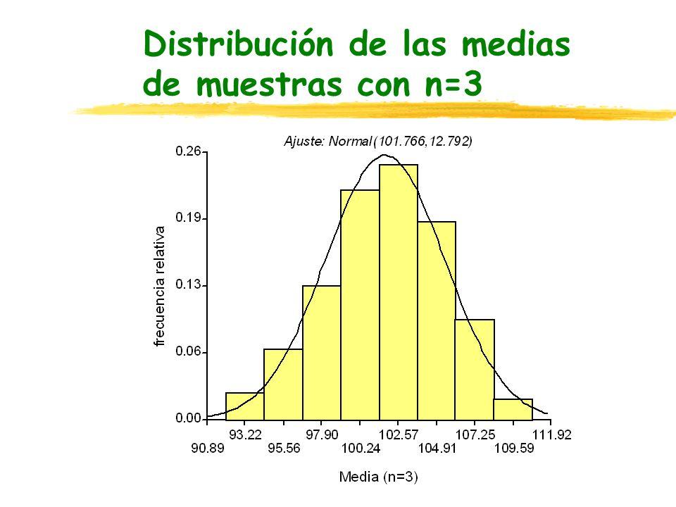 Distribución de las medias de muestras con n=3