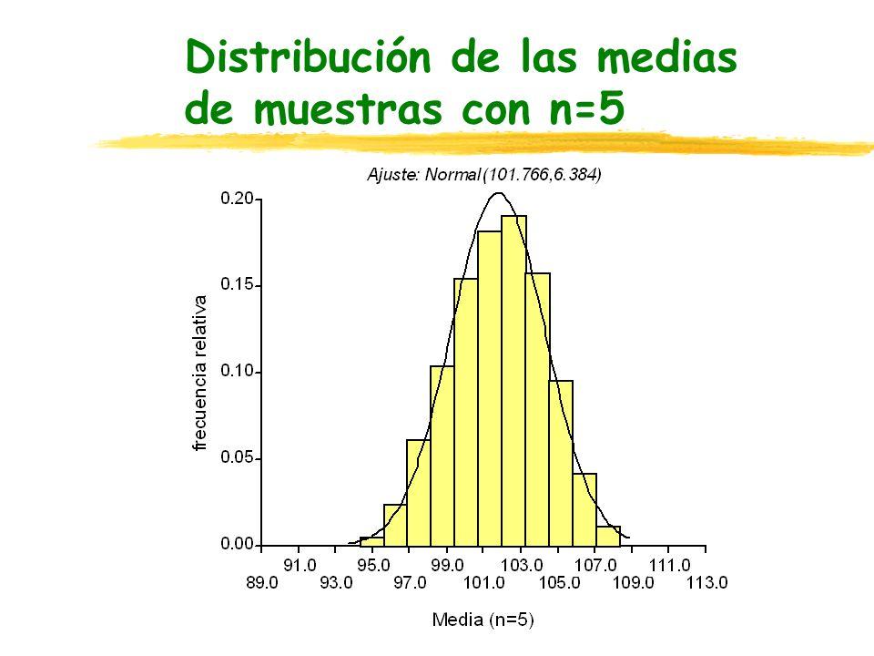 Distribución de las medias de muestras con n=5