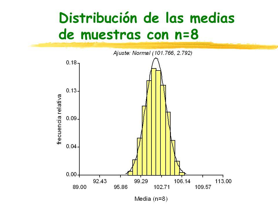 Distribución de las medias de muestras con n=8
