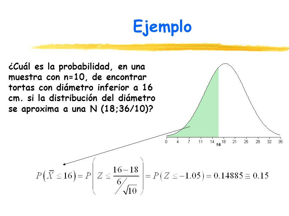 Ejemplo ¿Cuál es la probabilidad, en una muestra con n=10, de encontrar tortas con diámetro inferior a 16 cm. si la distribución del diámetro se aprox