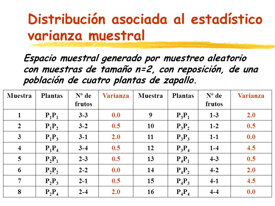 Distribución asociada al estadístico varianza muestral Espacio muestral generado por muestreo aleatorio con muestras de tamaño n=2, con reposición, de