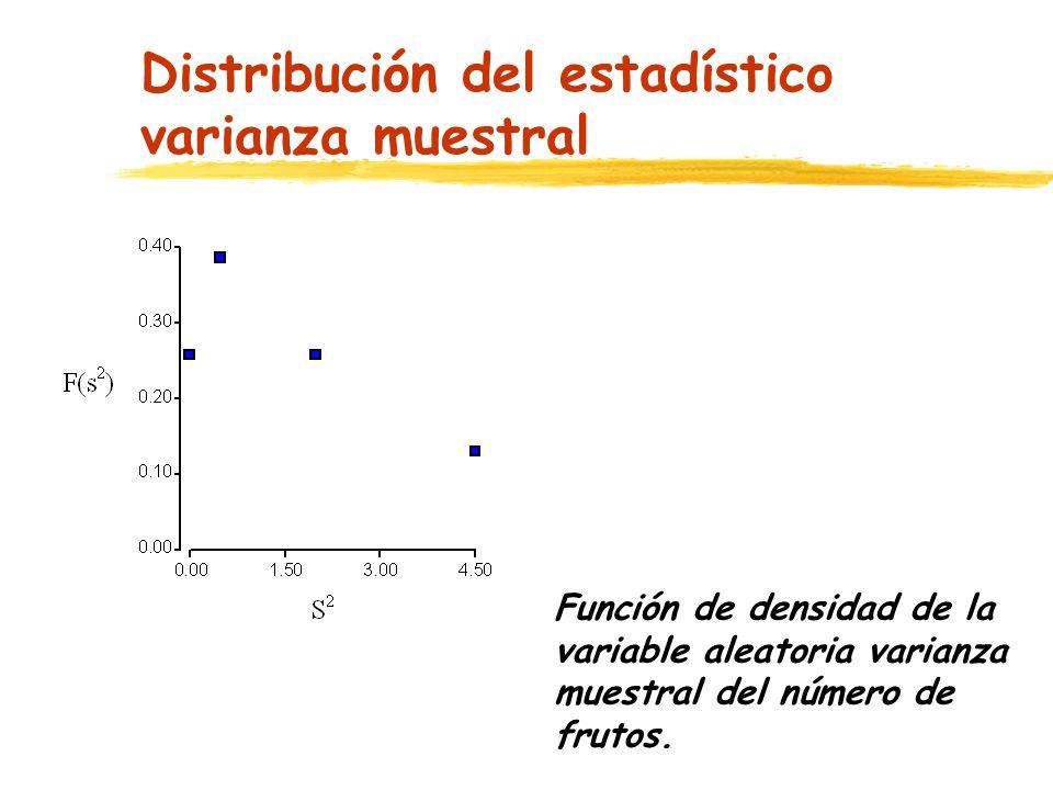 Distribución del estadístico varianza muestral Función de densidad de la variable aleatoria varianza muestral del número de frutos.