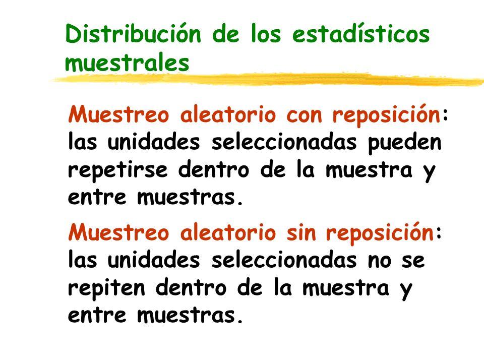 Distribución de los estadísticos muestrales Muestreo aleatorio con reposición: las unidades seleccionadas pueden repetirse dentro de la muestra y entr