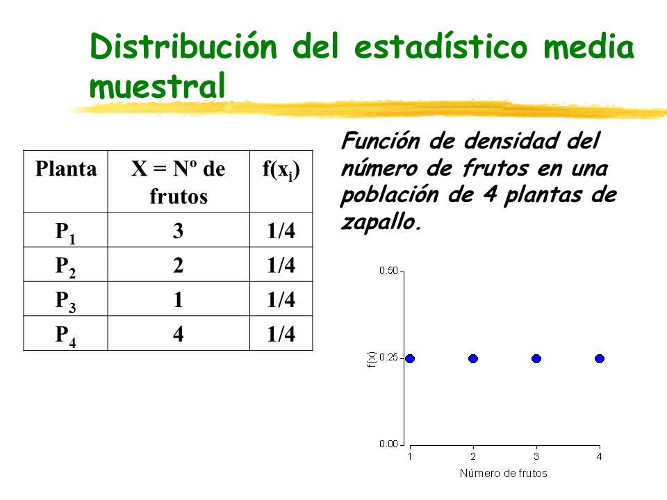 Distribución del estadístico media muestral PlantaX = Nº de frutos f(x i ) P1P1 31/4 P2P2 2 P3P3 1 P4P4 4 Función de densidad del número de frutos en