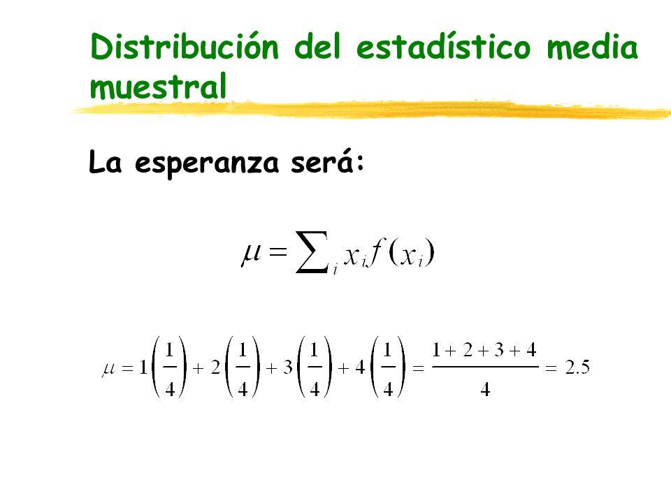 Distribución de las medias de muestras con n=2