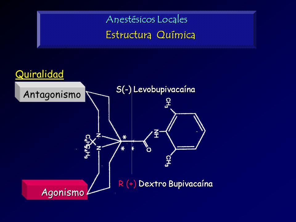 Quiralidad S(-) Levobupivacaína R (+) Dextro Bupivacaína Anestésicos Locales Estructura Química Antagonismo Agonismo