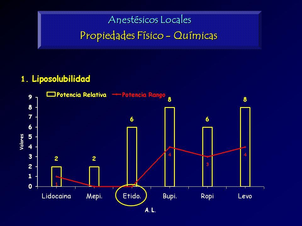 1. Liposolubilidad Anestésicos Locales Propiedades Físico - Químicas