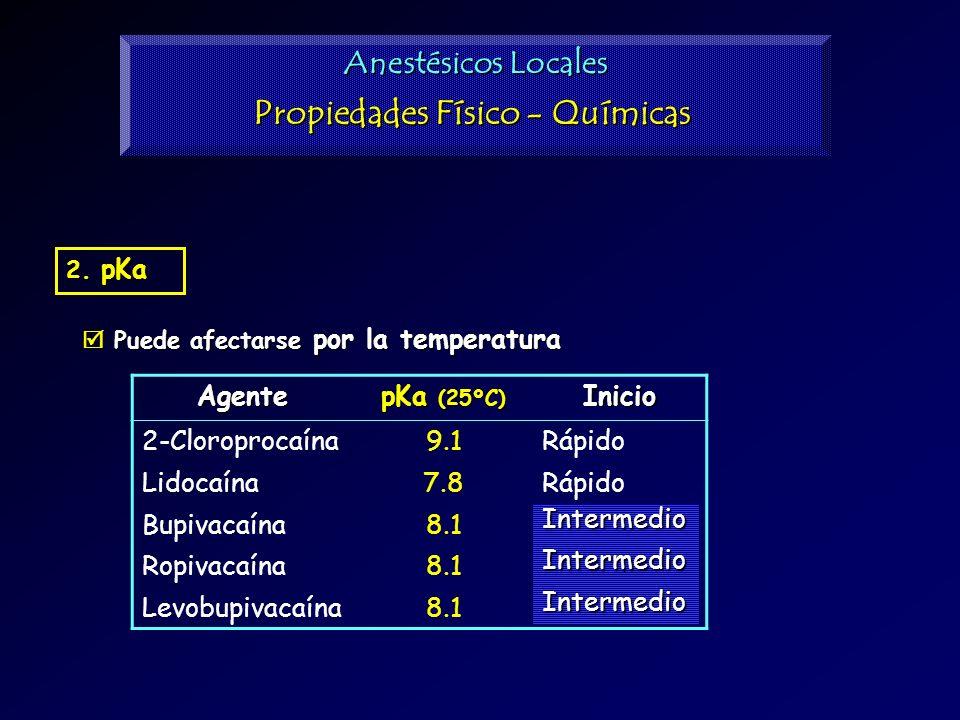 2. pKa Puede afectarse por la temperatura Puede afectarse por la temperatura Anestésicos Locales Propiedades Físico - Químicas Agente pKa (25ºC) Inici
