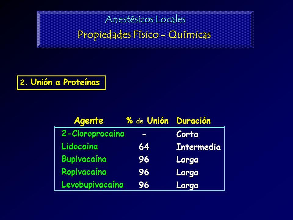 2. Unión a Proteínas Agente 2-CloroprocainaLidocainaBupivacaínaRopivacaínaLevobupivacaína % de UniónDuración -64969696CortaIntermediaLargaLargaLarga A