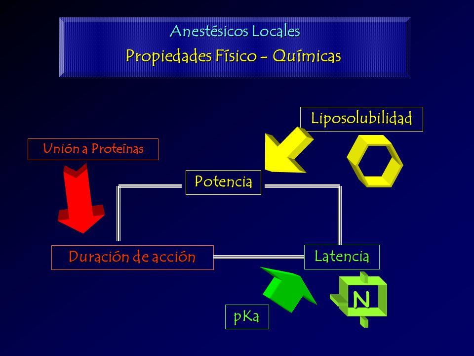 Liposolubilidad Potencia Latencia Duración de acción pKa Unión a Proteínas Anestésicos Locales Propiedades Físico - Químicas N