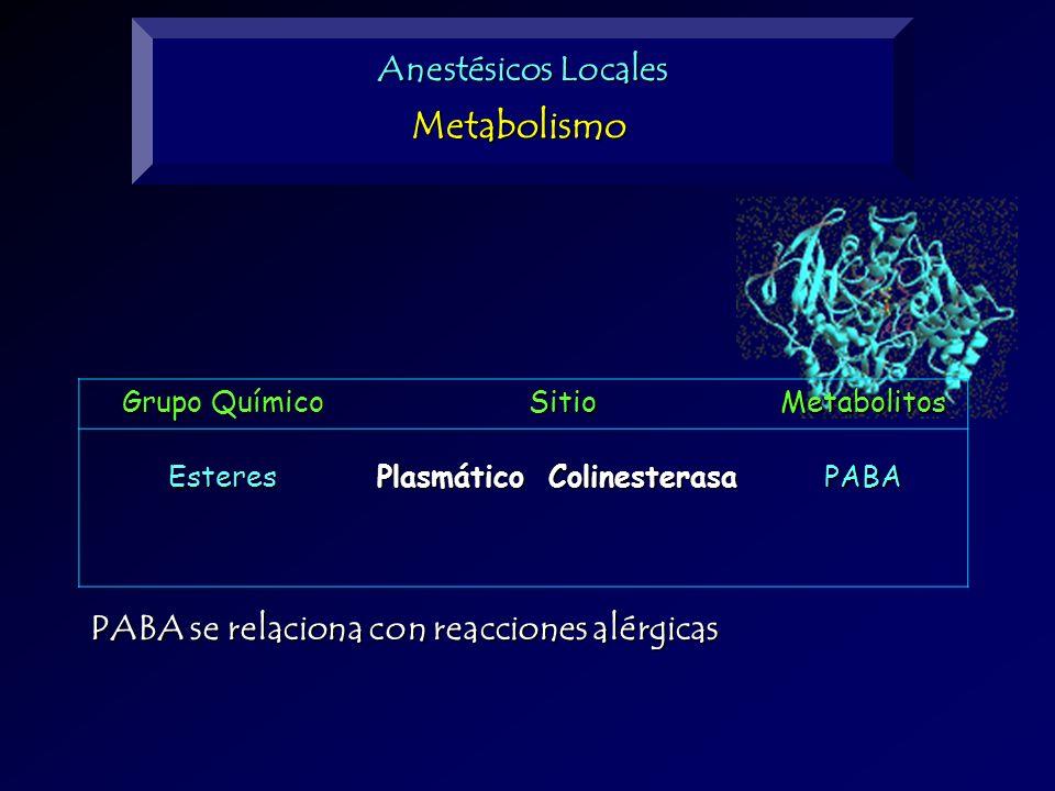 Anestésicos Locales Metabolismo Grupo Químico SitioMetabolitosEsteres Plasmático Colinesterasa PABA PABA se relaciona con reacciones alérgicas