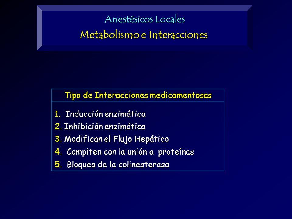 Anestésicos Locales Metabolismo e Interacciones Tipo de Interacciones medicamentosas 1. Inducción enzimática 2. Inhibición enzimática 3. Modifican el