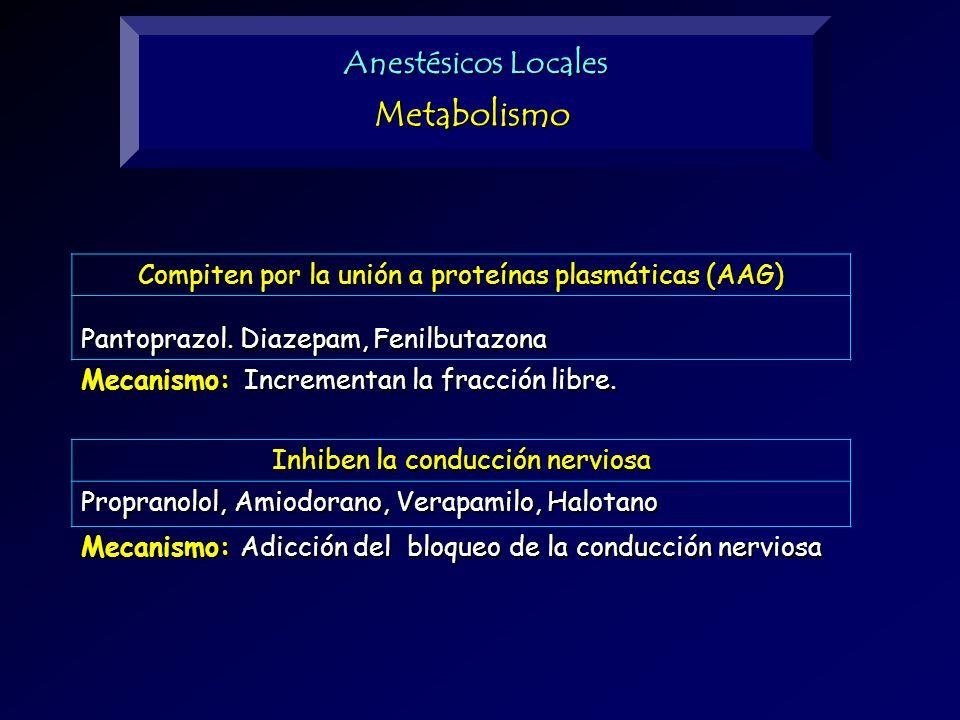 Anestésicos Locales Metabolismo Compiten por la unión a proteínas plasmáticas (AAG) Pantoprazol. Diazepam, Fenilbutazona Mecanismo: Incrementan la fra