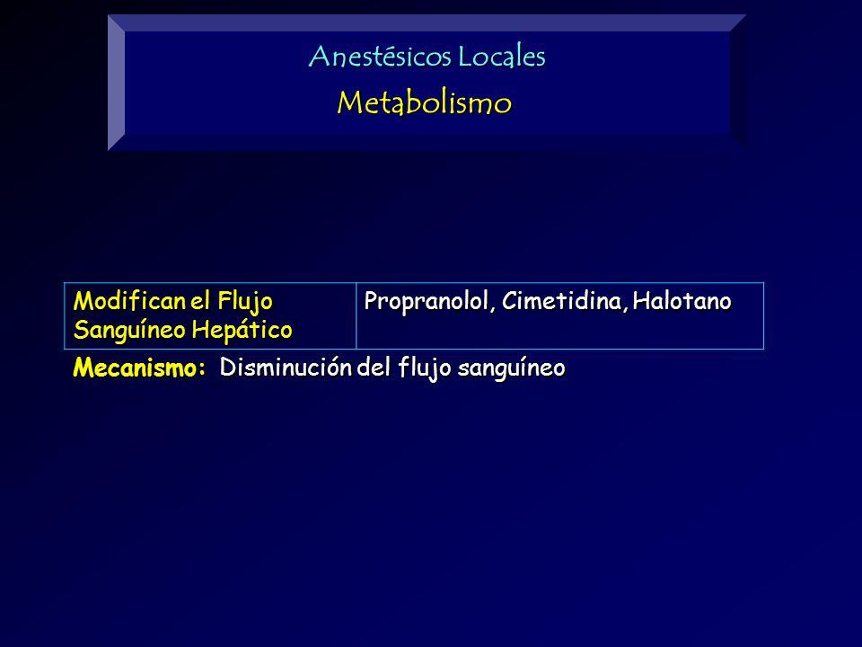 Anestésicos Locales Metabolismo Modifican el Flujo Sanguíneo Hepático Propranolol, Cimetidina, Halotano Mecanismo: Disminución del flujo sanguíneo