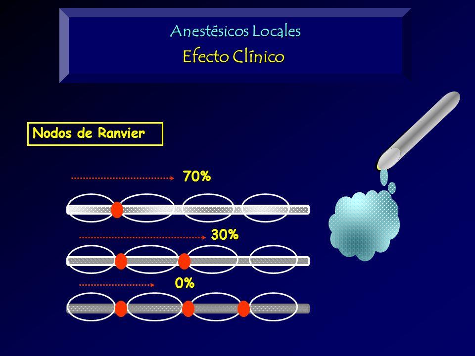 Nodos de Ranvier 0% 30% 70% Anestésicos Locales Efecto Clínico