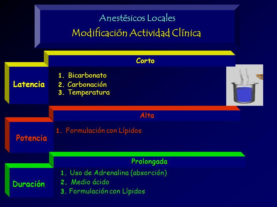 Potencia Duración Corto Corto Alta Prolongada Latencia Anestésicos Locales Modificación Actividad Clínica 1. Bicarbonato 2. Carbonación 3. Temperatura