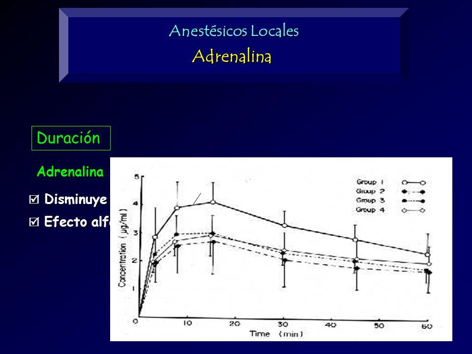 Duración Adrenalina Disminuye la absorción, incrementando el tiempo de acción Disminuye la absorción, incrementando el tiempo de acción Efecto alfa-ad