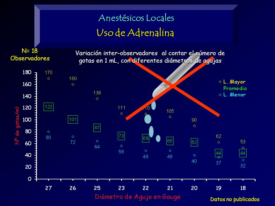 N= 18 Observadores Variación inter-observadores al contar el número de gotas en 1 mL, con diferentes diámetros de agujas Datos no publicados Anestésic