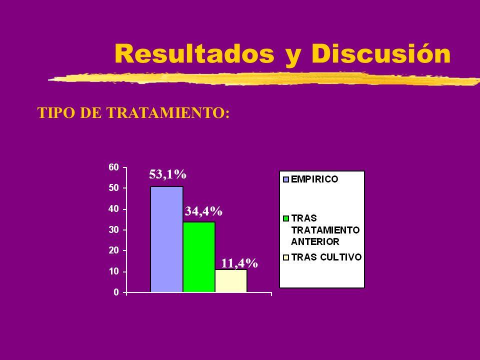 Resultados y Discusión TIPO DE TRATAMIENTO: 53,1% 34,4% 11,4%