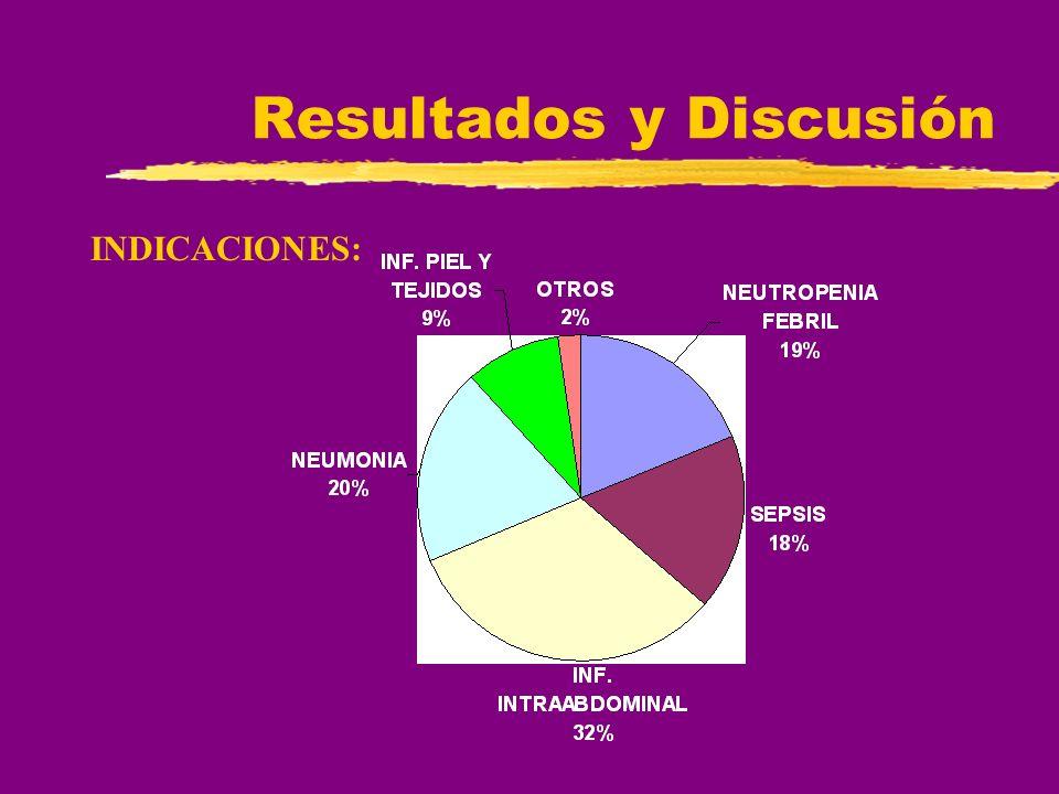 Resultados y Discusión INDICACIONES: