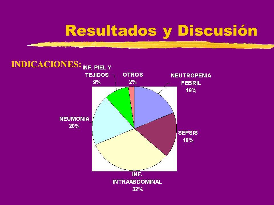 INDICACIONES: Resultados y Discusión