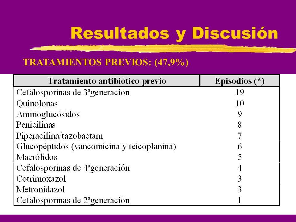 Resultados y Discusión TRATAMIENTOS PREVIOS: (47,9%)