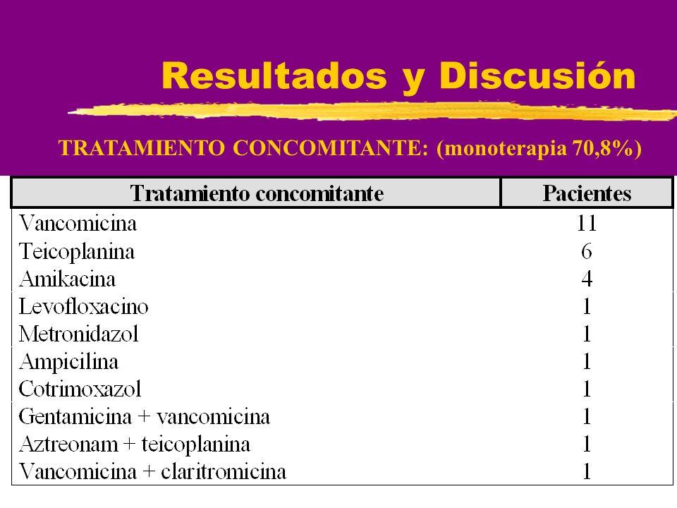 Resultados y Discusión TRATAMIENTO CONCOMITANTE: (monoterapia 70,8%)
