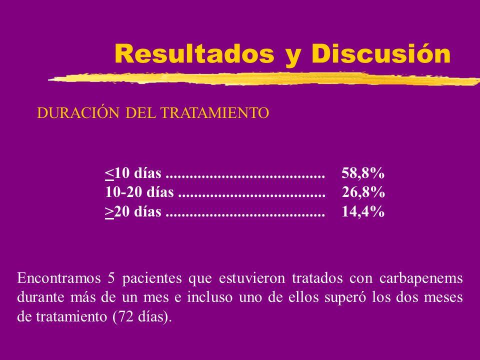 Resultados y Discusión DURACIÓN DEL TRATAMIENTO <10 días........................................ 58,8% 10-20 días.....................................