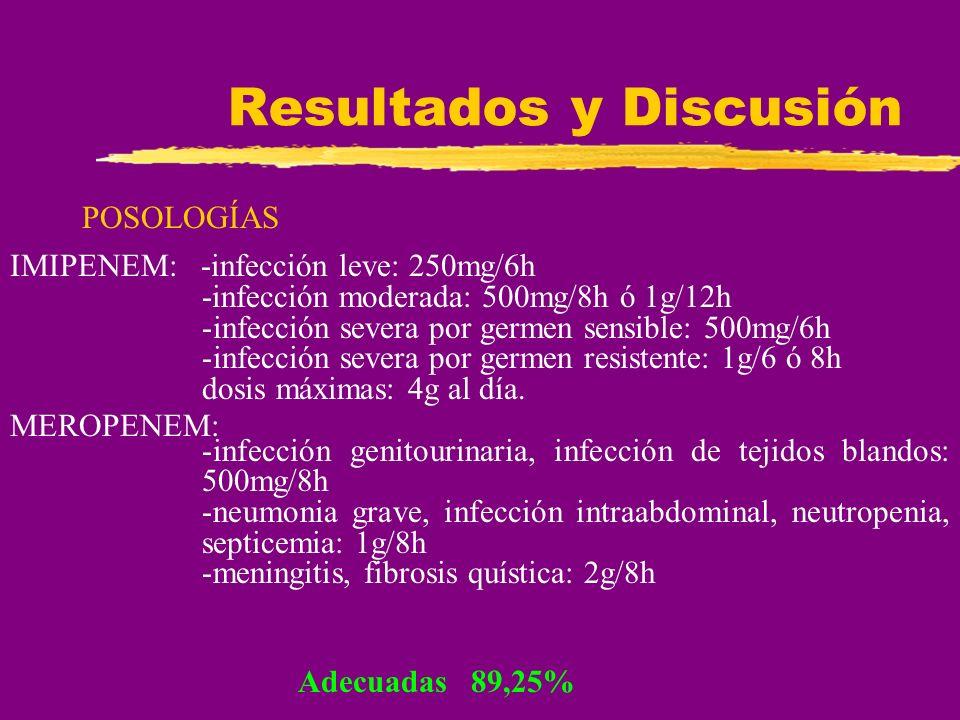 Resultados y Discusión POSOLOGÍAS Adecuadas 89,25% MEROPENEM: IMIPENEM: -infección leve: 250mg/6h -infección moderada: 500mg/8h ó 1g/12h -infección se