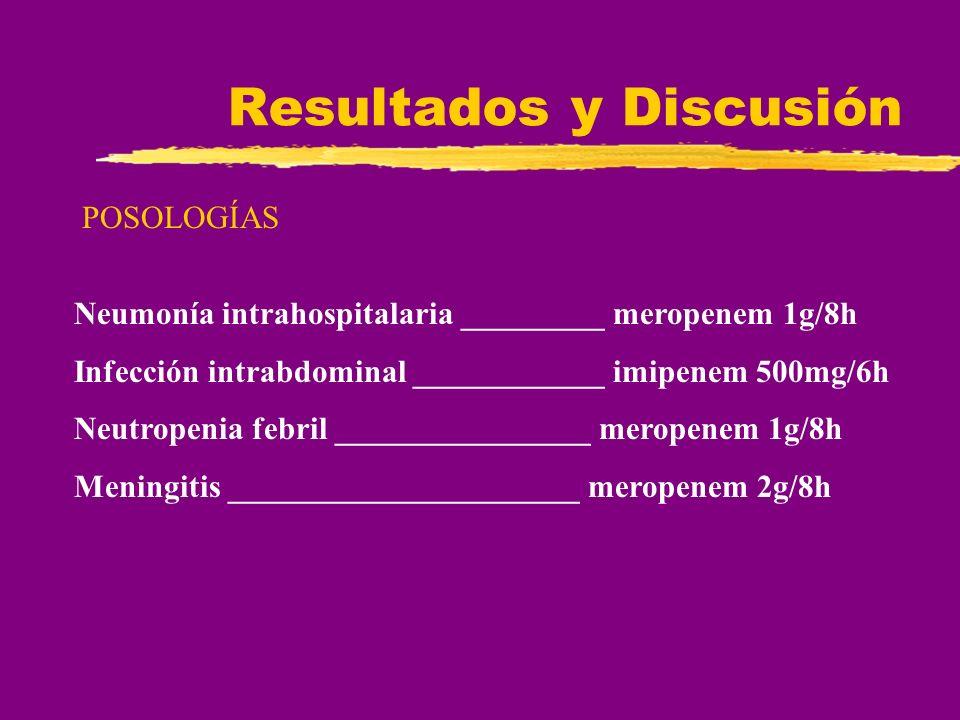 Resultados y Discusión POSOLOGÍAS Neumonía intrahospitalaria _________ meropenem 1g/8h Infección intrabdominal ____________ imipenem 500mg/6h Neutrope