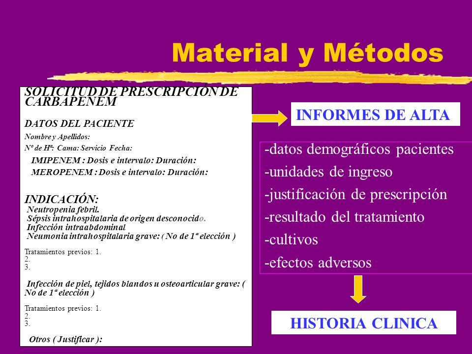 Material y Métodos -duración del tratamiento -dosis -tratamiento previo -tratamiento concomitante Programa Prescriwin