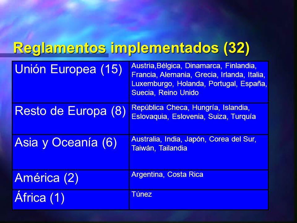 Terminados pero no implementados (9) Europa (3) Croacia, Estonia, Polonia Asia y Oceanía (1) Malasia América (4) Brasil, Chile, México, EEUU África (1) Egipto