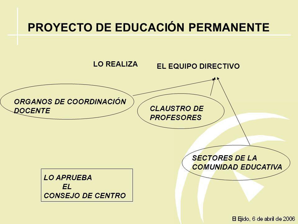 PROYECTO DE EDUCACIÓN PERMANENTE PLAN ANUAL DE CENTROMEMORIA FINAL DE CURSO REGLAMENTO DE ORGANIZACIÓN Y FUNCIONAMIENTO NORMAS DE CONVIVENCIA Y PARTIC