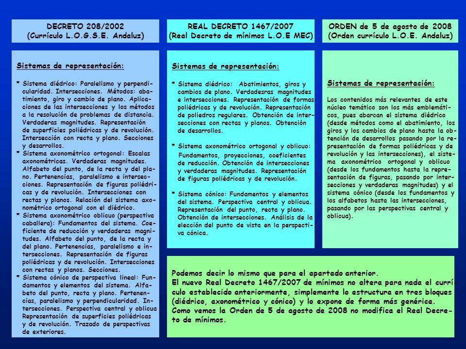DECRETO 208/2002 (Currículo L.O.G.S.E. Andaluz) REAL DECRETO 1467/2007 (Real Decreto de mínimos L.O.E MEC) ORDEN de 5 de agosto de 2008 (Orden currícu