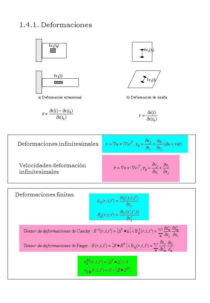 5 Fluido viscosoAgua Fluido viscoso no linealSuspensiones en medio Newtoniano MaterialviscoelásticoPolímero bajo deformaciones infinitesimales Fluidos MaterialViscoelástico no lineal Solucionespoliméricas o polímeros fundidos bajo grandes deformaciones Material elástico no linealCaucho Sólidos Material elásticoMuelle de Hooke 1.5.