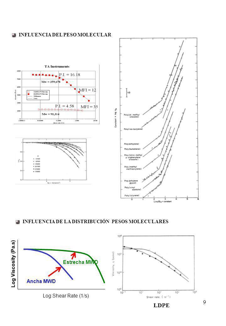 10 INFLUENCIA DE LAS RAMIFICACIONES A.LDPE (muy ramificado) B.