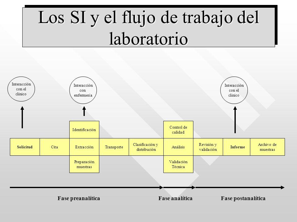SolicitudCitaExtracción Identificación Preparación muestras Transporte Clasificación y distribución Análisis Control de calidad Revisión y validación