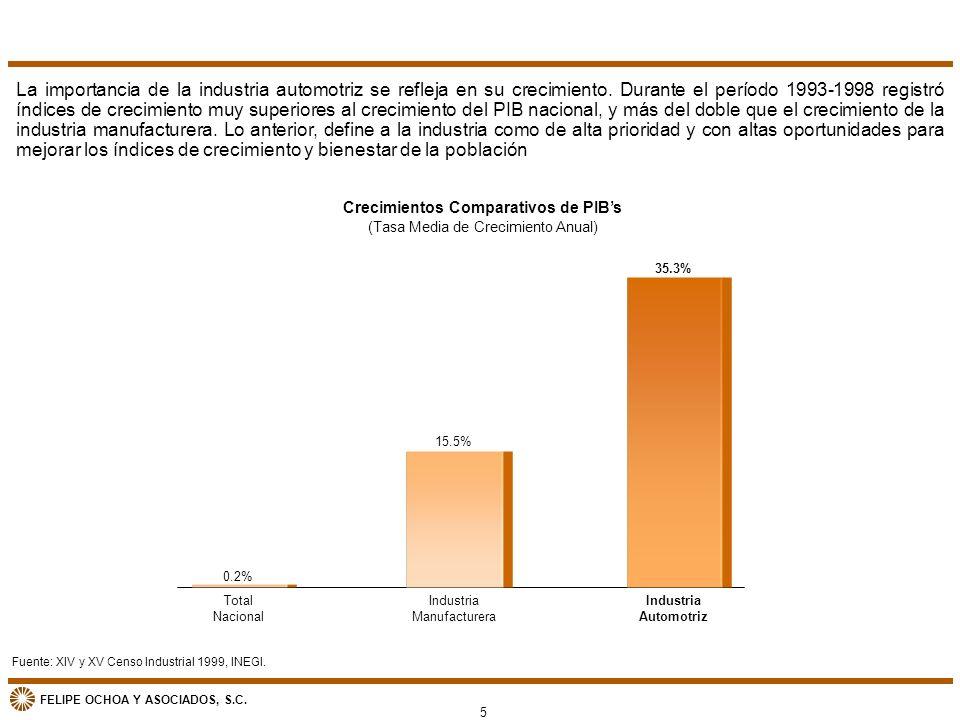 FELIPE OCHOA Y ASOCIADOS, S.C. Fuente: XIV y XV Censo Industrial 1999, INEGI. Crecimientos Comparativos de PIBs (Tasa Media de Crecimiento Anual) La i