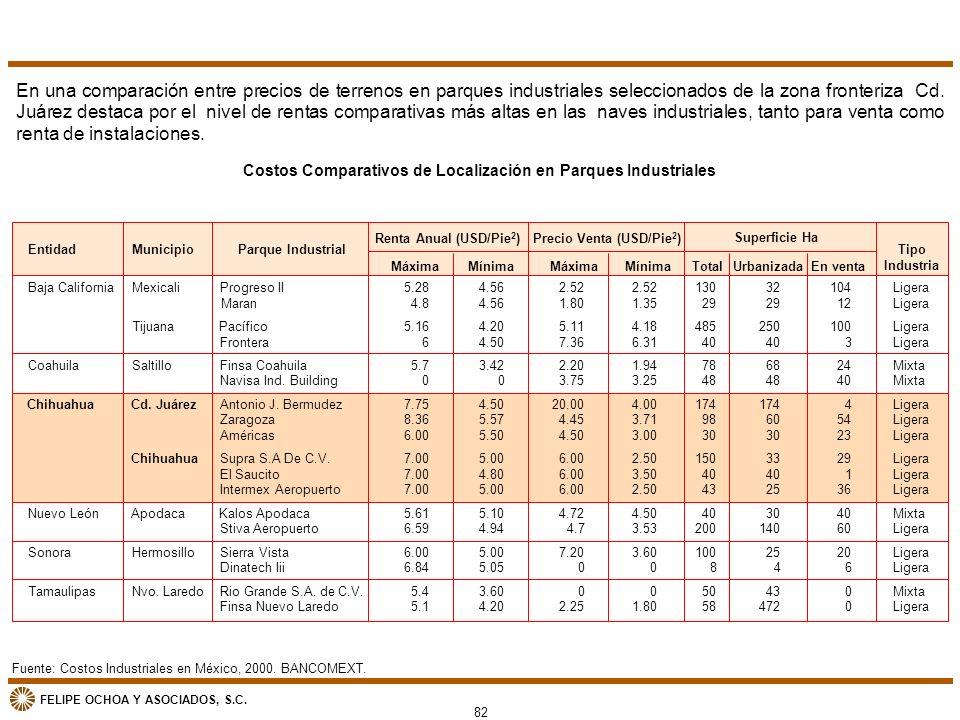 FELIPE OCHOA Y ASOCIADOS, S.C. Fuente: Costos Industriales en México, 2000. BANCOMEXT. Costos Comparativos de Localización en Parques Industriales En