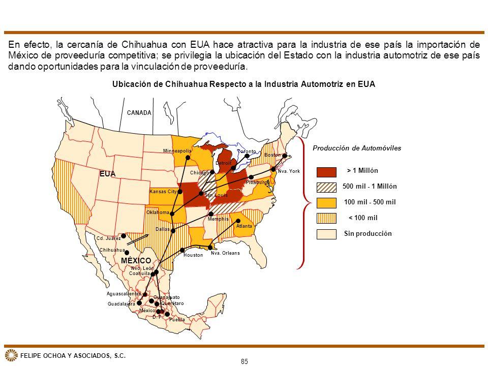 FELIPE OCHOA Y ASOCIADOS, S.C. Ubicación de Chihuahua Respecto a la Industria Automotriz en EUA > 1 Millón 500 mil - 1 Millón 100 mil - 500 mil < 100