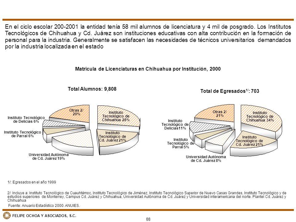 FELIPE OCHOA Y ASOCIADOS, S.C. Matricula de Licenciaturas en Chihuahua por Institución, 2000 En el ciclo escolar 200-2001 la entidad tenía 58 mil alum